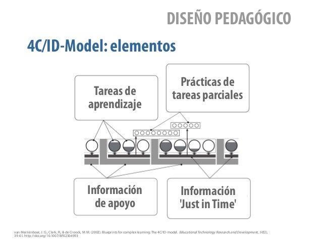 4C/ID-Model: elementos DISEÑO PEDAGÓGICO van Merriënboer, J. G., Clark, R., & de Croock, M. M. (2002). Blueprints for comp...