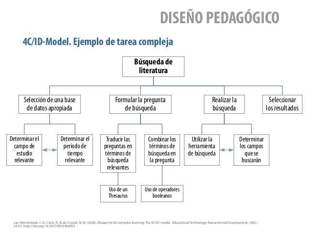 4C/ID-Model. Ejemplo de tarea compleja DISEÑO PEDAGÓGICO Búsqueda de literatura Selección de una base de datos apropiada F...