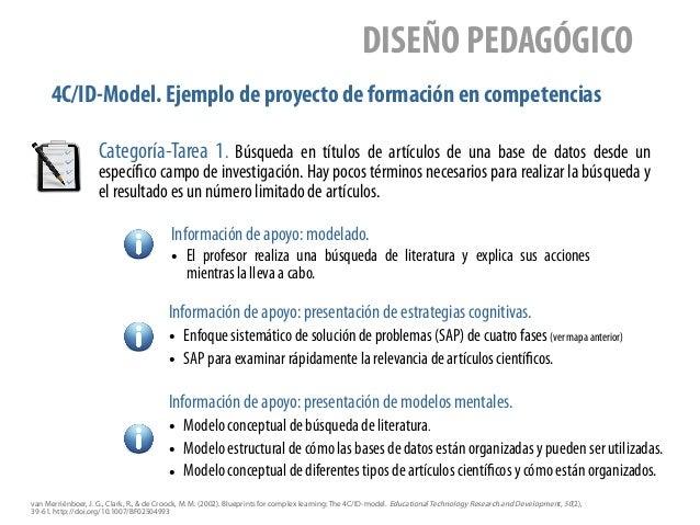 4C/ID-Model. Ejemplo de proyecto de formación en competencias DISEÑO PEDAGÓGICO Categoría-Tarea 1. Búsqueda en títulos de ...