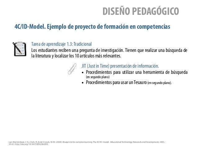 4C/ID-Model. Ejemplo de proyecto de formación en competencias DISEÑO PEDAGÓGICO JIT (Just inTime) presentación de informac...