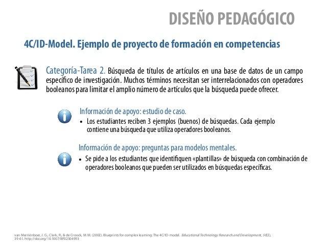 4C/ID-Model. Ejemplo de proyecto de formación en competencias DISEÑO PEDAGÓGICO Categoría-Tarea 2. Búsqueda de títulos de ...