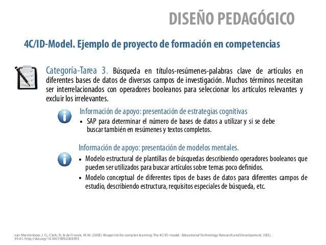 4C/ID-Model. Ejemplo de proyecto de formación en competencias DISEÑO PEDAGÓGICO Categoría-Tarea 3. Búsqueda en títulos-res...