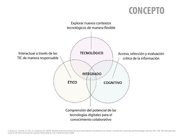 CONCEPTO Calvani, A., Cartelli, A., Fini, A., & Ranieri, M. (2009). Models and Instruments for assessing Digital Competenc...