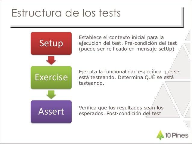 Estructura de los tests Setup Exercise Assert Establece el contexto inicial para la ejecución del test. Pre-condición del ...