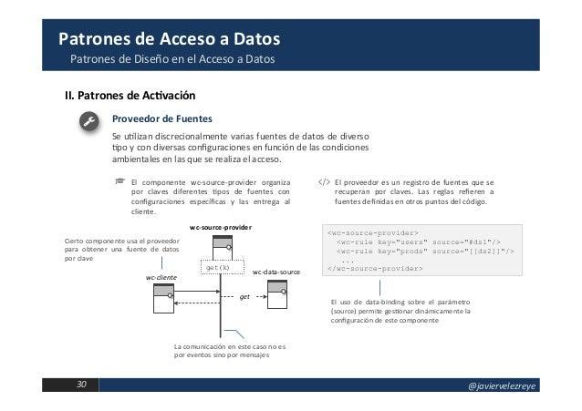 Arquitectura de Componentes Web. Patrones de Acceso a Datos