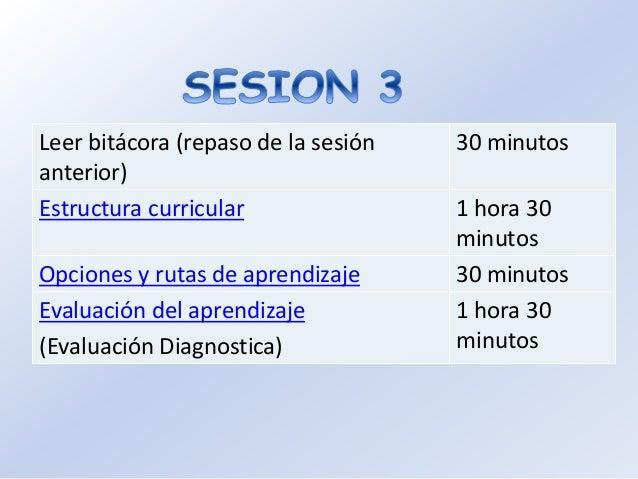 Leer bitácora (repaso de la sesión anterior) 30 minutos Evaluación formativa 1 hora Evaluación final 1 hora Organización d...