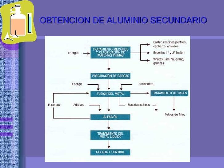 Presentacion del grupo iiia1 obtencion de aluminio primario 11 urtaz Image collections