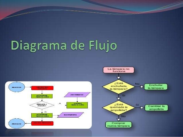 Diagrama de flujo Un diagrama de flujo siempre tiene un único punto de inicio y un único punto de término. Un diagrama de ...