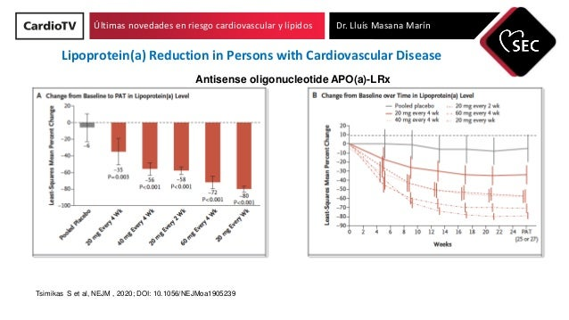 Últimas novedades en riesgo cardiovascular y lípidos Dr. Lluís Masana Marín Tsimikas S et al, NEJM , 2020; DOI: 10.1056/NE...