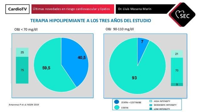 Últimas novedades en riesgo cardiovascular y lípidos Dr. Lluís Masana Marín 40,5 59,5 75 25 7 93 9 70 21 STATIN + EZETIMIB...