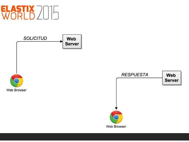 WebRTC … ¡vamos a discar!