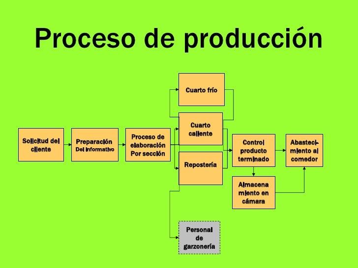 Presentacion final for Descripcion del proceso de produccion