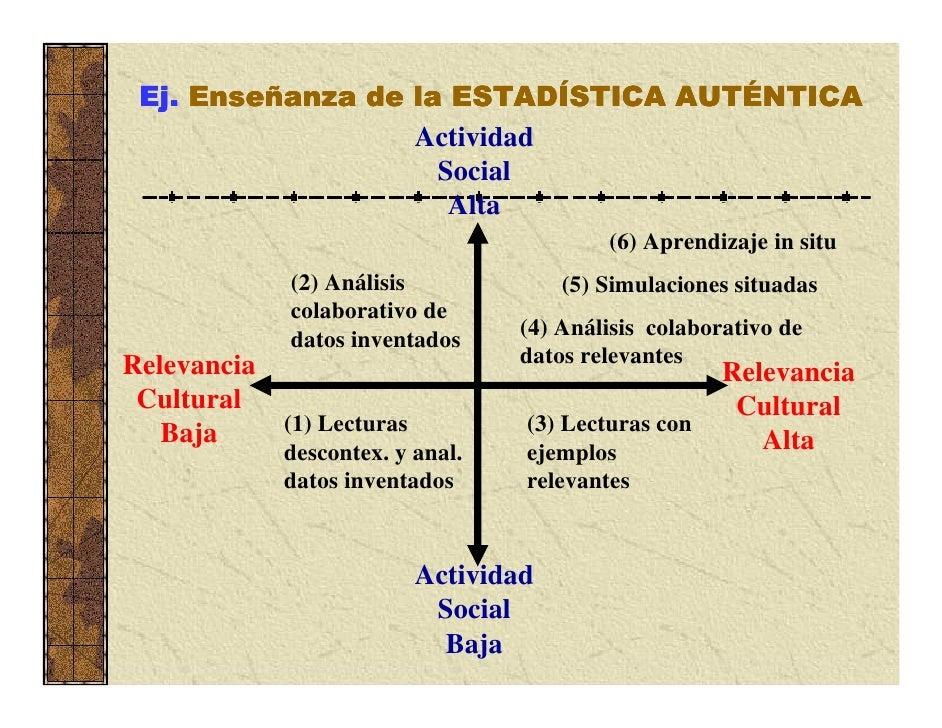 Modelos Instruccionales          -Antecedentes-APRENDIZAJE          PRÁCTICOEXPERIENCIAL         REFLEXIVO (DONALD(JOHN DE...