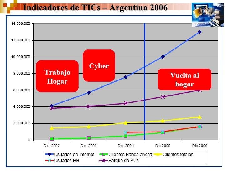 Indicadores de TICs – Argentina 2006