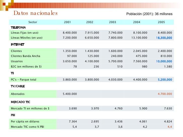 Datos nacionales Población (2001): 36 millones 4,4 4,2 3,6 3,7 5,4 Mercado TIC como % PBI 4.824 4.061 3.436 2.695 7.364 Pe...