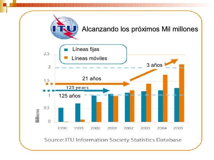 Alcanzando los próximos Mil millones Líneas fijas Líneas móviles 3 años 21 años 125 años