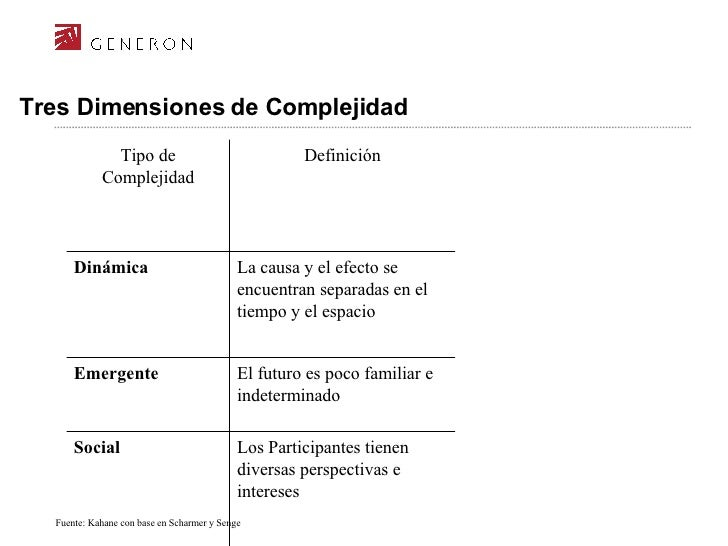 Tres Dimensiones de Complejidad Fuente:  Kahane con base en Scharmer y Senge Los Participantes tienen diversas perspectiva...