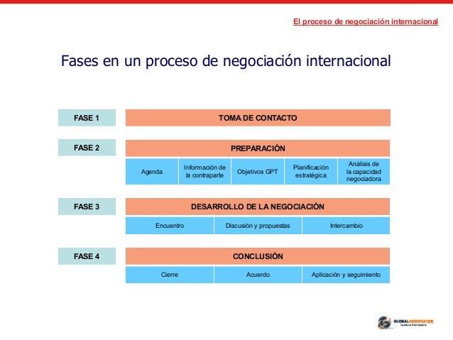 Qu Es La Negociaci N Internacional Aspectos Fundamentales