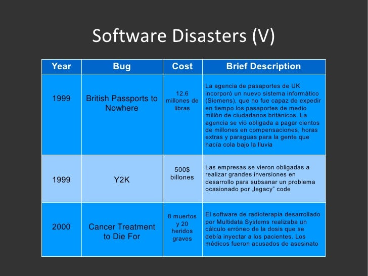 a description of the software developed for the prevention of the y2k bug A software bug is an error, flaw,  transformation of a mistake committed by an analyst in the early stages of the software development lifecycle, which leads to a defect in the final stage of the cycle has been called 'mistake metamorphism'  possibly the most famous bug is the year 2000 problem, also known as the y2k bug.