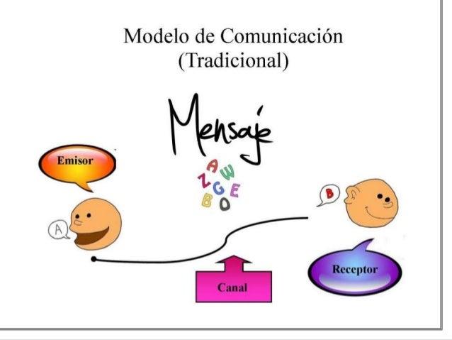 Circuito Del Habla : Los procesos de comunicacion y el circuito del habla