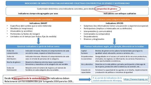 Indicadores de Impacto para evaluar misiones colectivas con perspectiva de género y sostenibilidad Slide 2