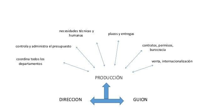 PRODUCCIÓN DIRECCION GUION coordina todos los departamentos controla y administra el presupuesto necesidades técnicas y hu...