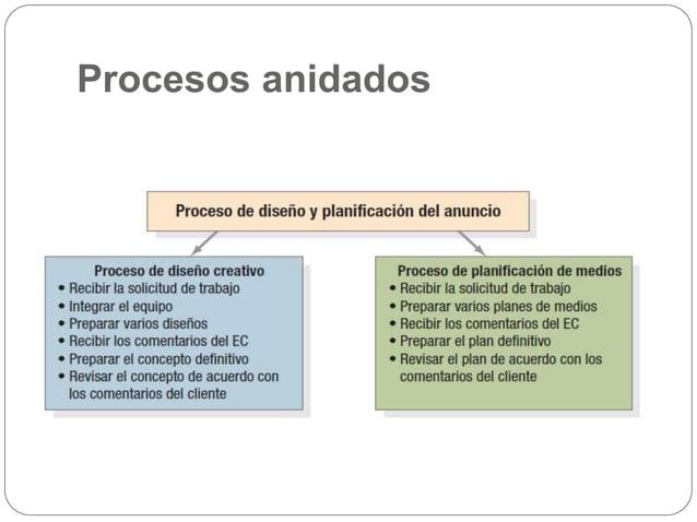 Asimismo, cada proceso y cada persona en una organización dependen de proveedores Proveedores externos Empresas o particul...