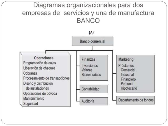 Diagramas organizacionales para dos empresas de servicios y una de manufactura BANCO
