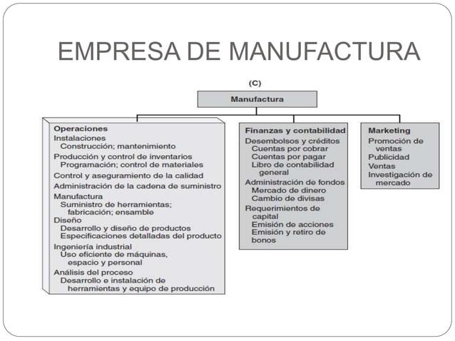 EMPRESA DE MANUFACTURA