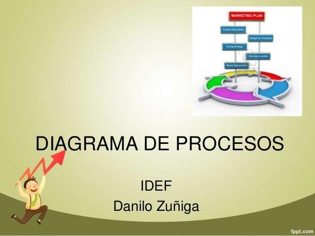 DIAGRAMA DE PROCESOS         IDEF      Danilo Zuñiga