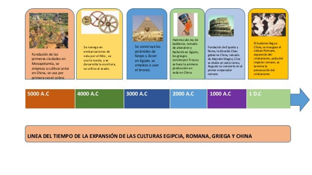 5000 A.C 4000 A.C 3000 A.C 2000 A.C 1000 A.C 1 D.C Fundación de las primeras ciudades en Mesopotamia, se empieza a cultiva...