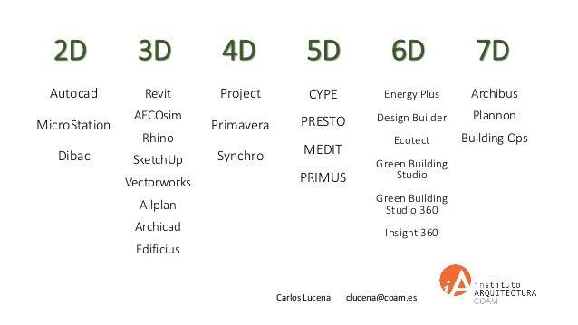 Carlos Lucena clucena@coam.es 3D 4D 5D 6D 7D2D Archibus Plannon Building Ops Revit AECOsim Rhino SketchUp Vectorworks Allp...