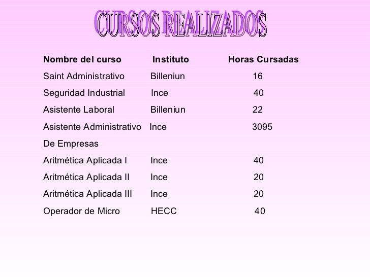 CURSOS REALIZADOS Nombre del curso  Instituto  Horas Cursadas Saint Administrativo  Billeniun  16 Seguridad Industrial  In...