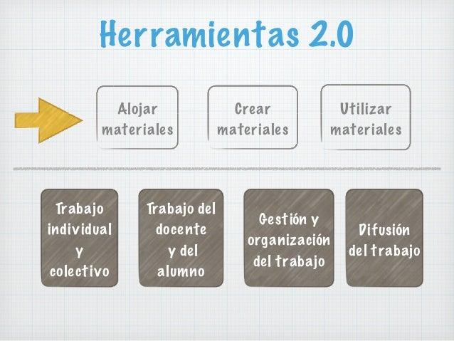 Herramientas 2.0 Crear materiales Alojar materiales Utilizar materiales Trabajo individual y colectivo Trabajo del docente...