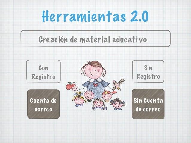 Herramientas 2.0 Creación de material educativo Con Registro Sin Registro Cuenta de correo Sin Cuenta de correo