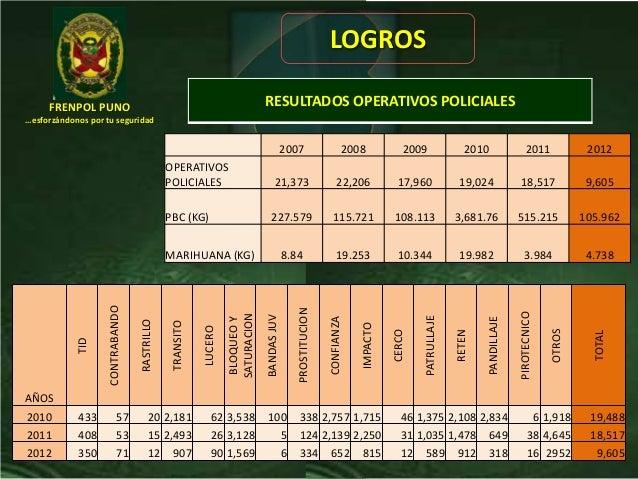 FRENPOL PUNO…esforzándonos por tu seguridadLOGROS2007 2008 2009 2010 2011 2012OPERATIVOSPOLICIALES 21,373 22,206 17,960 19...