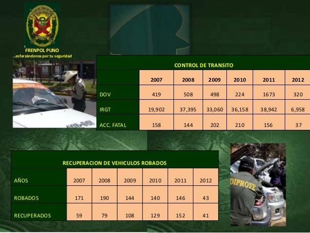 FRENPOL PUNO…esforzándonos por tu seguridadCONTROL DE TRANSITO2007 2008 2009 2010 2011 2012DOV 419 508 498 224 1673 320IRG...