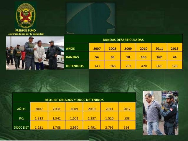 FRENPOL PUNO…esforzándonos por tu seguridadBANDAS DESARTICULADASAÑOS 2007 2008 2009 2010 2011 2012BANDAS 54 65 98 163 262 ...