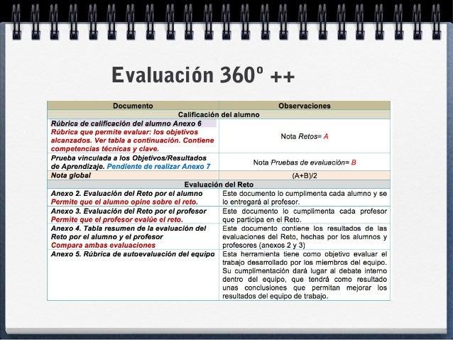 Evaluación 360º ++