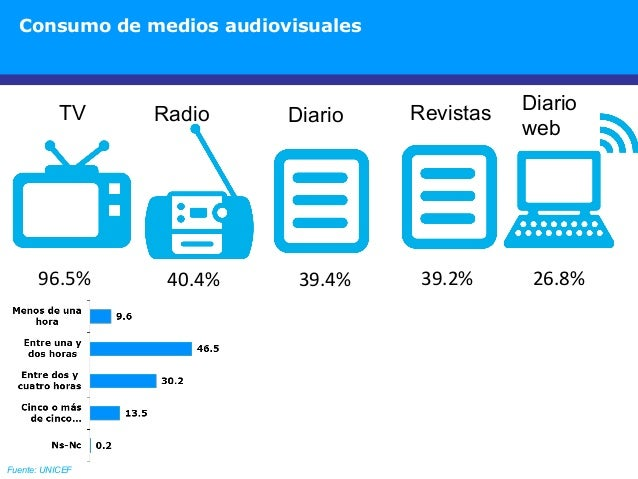 Consumo de medios audiovisuales 96.5% 39.4%40.4% 39.2% 26.8% Fuente: UNICEF TV DiarioRadio Diario web Revistas