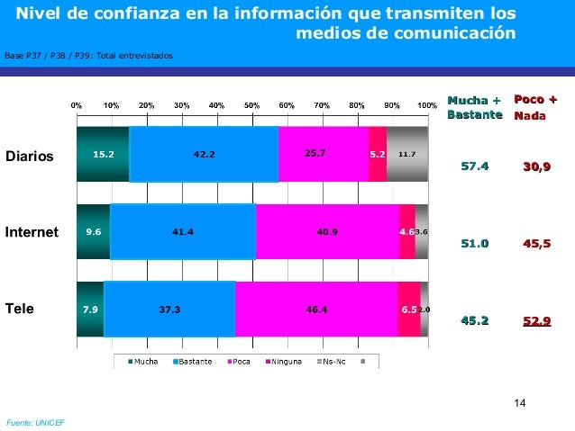 14 Base P37 / P38 / P39: Total entrevistados Mucha +Mucha + BastanteBastante Poco +Poco + NadaNada 57.457.4 30,930,9 51.05...