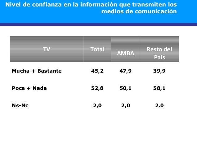 TV Total AMBA Resto del Pais Mucha + Bastante 45,2 47,9 39,9 Poca + Nada 52,8 50,1 58,1 Ns-Nc 2,0 2,0 2,0 Nivel de confian...