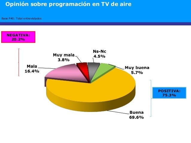 POSITIVA: 75.3% Base P40: Total entrevistados NEGATIVA: 20.2% Opinión sobre programación en TV de aire