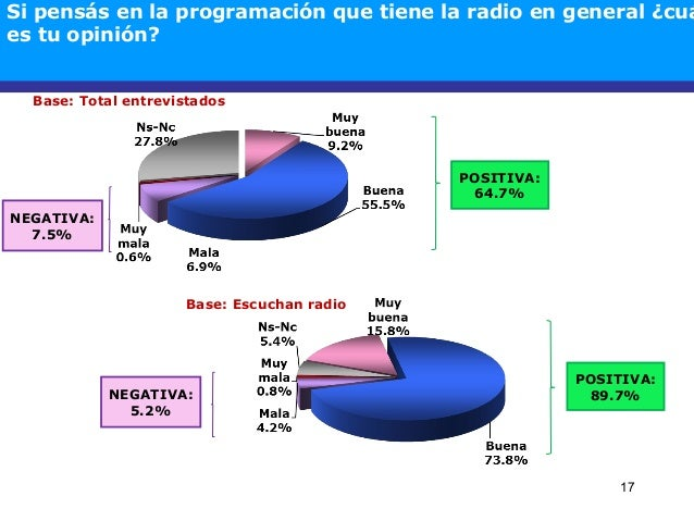 17 Base: Total entrevistados NEGATIVA: 7.5% POSITIVA: 64.7% Base: Escuchan radio POSITIVA: 89.7%NEGATIVA: 5.2% Si pensás e...