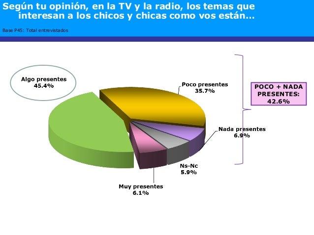 Base P45: Total entrevistados POCO + NADA PRESENTES: 42.6% Según tu opinión, en la TV y la radio, los temas que interesan ...