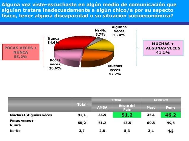 23 MUCHAS + ALGUNAS VECES 41.1% Total ZONA GENERO AMBA Resto del País Masc Feme Muchas+ Algunas veces 41,1 35,9 51,2 36,1 ...