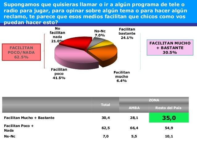 FACILITAN POCO/NADA 62.5% Total ZONA AMBA Resto del País Facilitan Mucho + Bastante 30,4 28,1 35,0 Facilitan Poco + Nada 6...