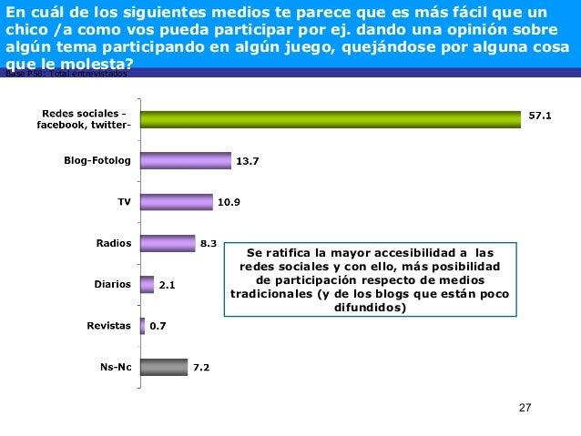 27 Base P58: Total entrevistados Se ratifica la mayor accesibilidad a las redes sociales y con ello, más posibilidad de pa...