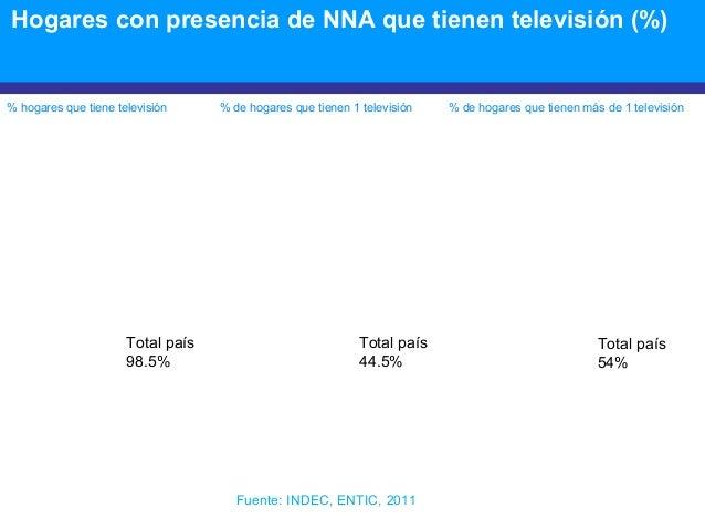 Hogares con presencia de NNA que tienen televisión (%) % hogares que tiene televisión % de hogares que tienen 1 televisión...