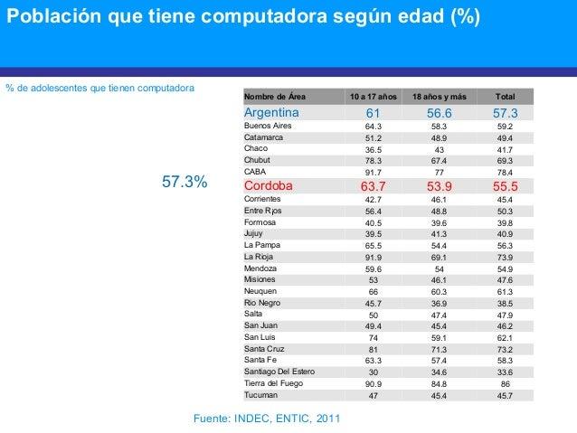Población que tiene computadora según edad (%) % de adolescentes que tienen computadora Nombre de Área 10 a 17 años 18 año...